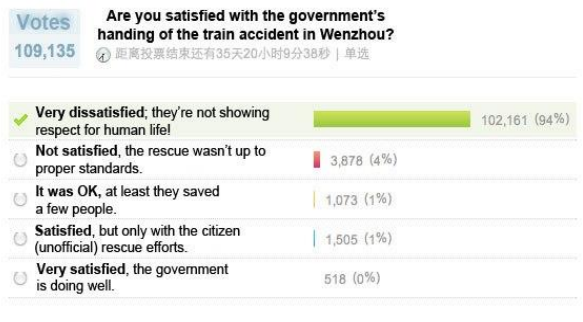 A Weibo poll in the aftermath of the 2011 Wenzhou high-speed rail crash. Image credit: Custer, 2011.